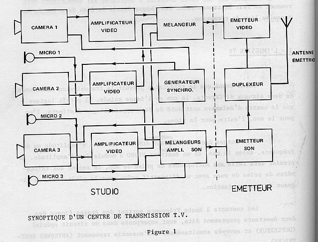 Schema synoptique tv
