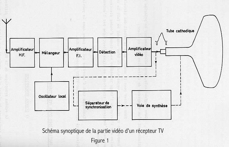 Schema synoptique